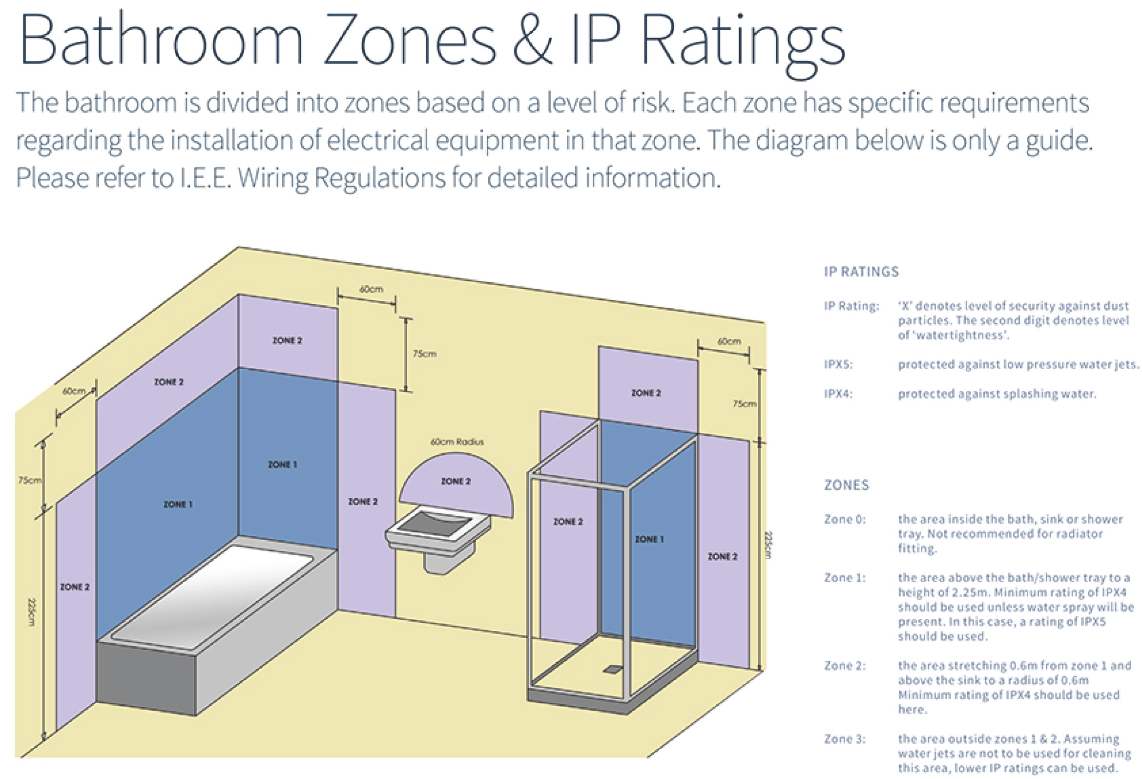 Electric Only Heating Element Standard Abacus Bathrooms Electrical Safe Zone Diagram E75 Eleo 05 05wc